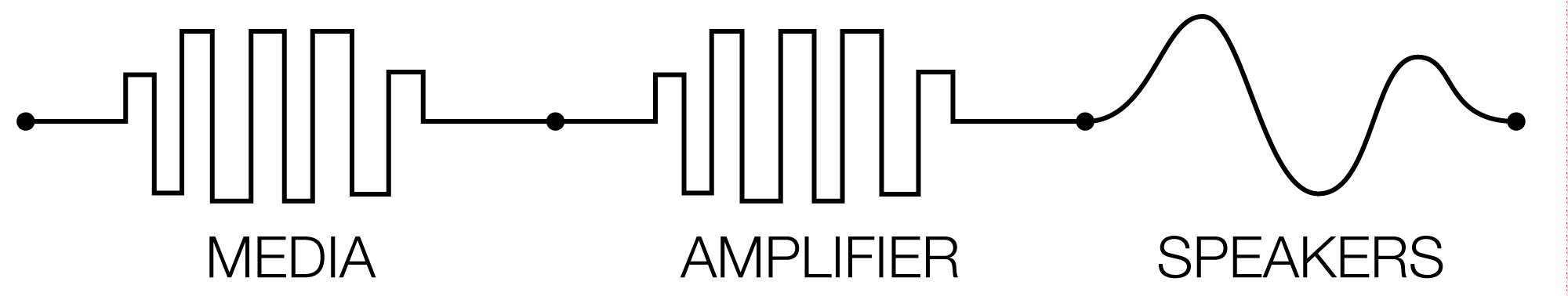 digital-amplification